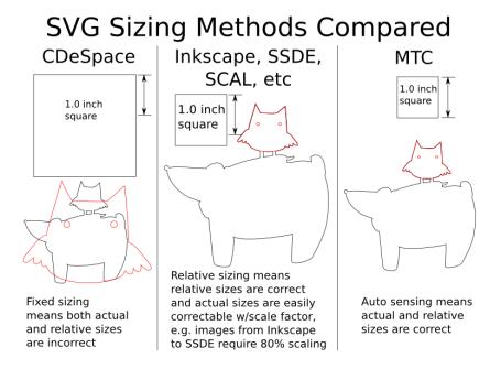 SVG Sizing